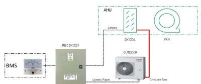 AHU (Toshiba & ilmankäsittelylaitteet)
